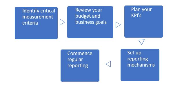 KPI Reporting page diagram