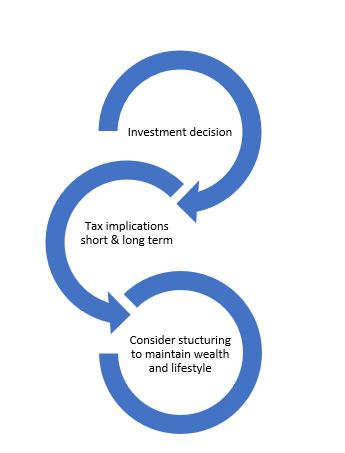 tax and accounting diagram